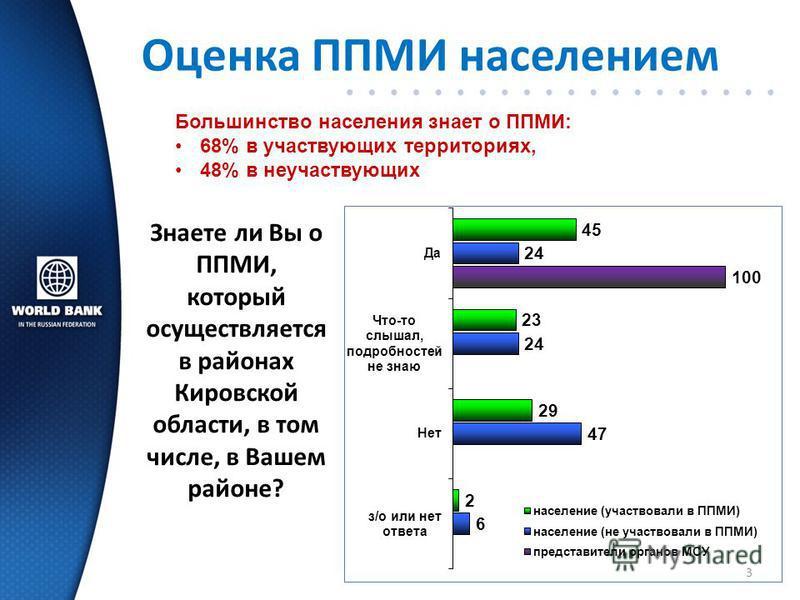 Оценка ППМИ населением Большинство населения знает о ППМИ: 68% в участьвующих территориях, 48% вне участьвующих 3 Знаете ли Вы о ППМИ, который осуществляется в районах Кировской области, в том числе, в Вашем районе?