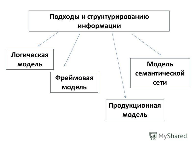 Логическая модель Подходы к структурированию информации Фреймовая модель Модель семантической сети Продукционная модель