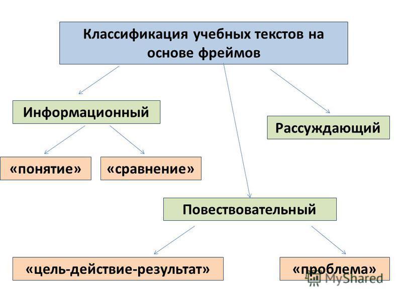 Информационный Классификация учебных текстов на основе фреймов Повествовательный Рассуждающий «сравнение»«понятие» «цель-действие-результат»«проблема»