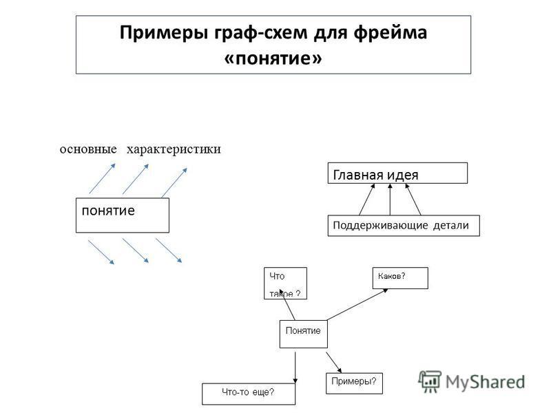 Примеры граф-схем для фрейма «понятие» основные характеристики понятие Главная идея Поддерживающие детали