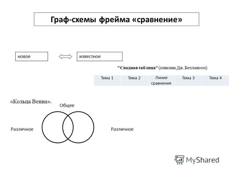 Граф-схемы фрейма «сравнение» новое известное «Кольца Венна». Различное Общее Различное Сводная таблица (описана Дж. Беллансом) Тема 1Тема 2Линия сравнения Тема 3Тема 4