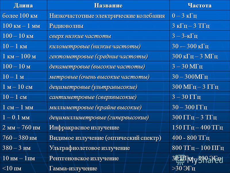 Длина НазваниеЧастота более 100 км Низкочастотные электрические колебания 0 – 3 к Гц 100 км – 1 мм Радиоволны 3 к Гц – 3 ТГц 100 – 10 км сверх низкие частоты 3 – 3-к Гц 10 – 1 км километровые (низкие частоты) 30 -– 300 к Гц 1 км – 100 м гектометровые