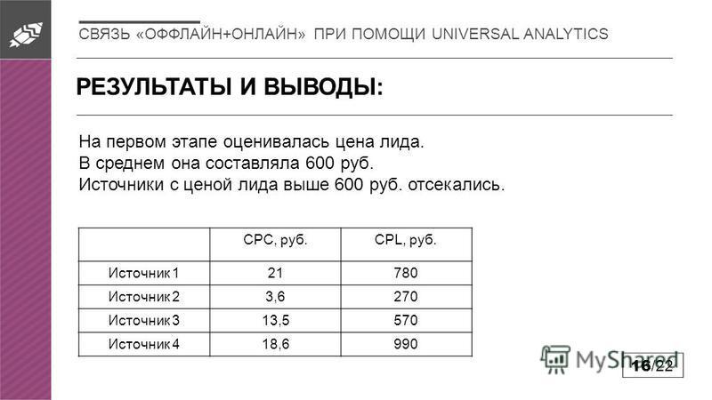 РЕЗУЛЬТАТЫ И ВЫВОДЫ: 16 /22 На первом этапе оценивалась цена лида. В среднем она составляла 600 руб. Источники с ценой лида выше 600 руб. отсекались. СВЯЗЬ «ОФФЛАЙН+ОНЛАЙН» ПРИ ПОМОЩИ UNIVERSAL ANALYTICS CPC, руб.CPL, руб. Источник 121780 Источник 23