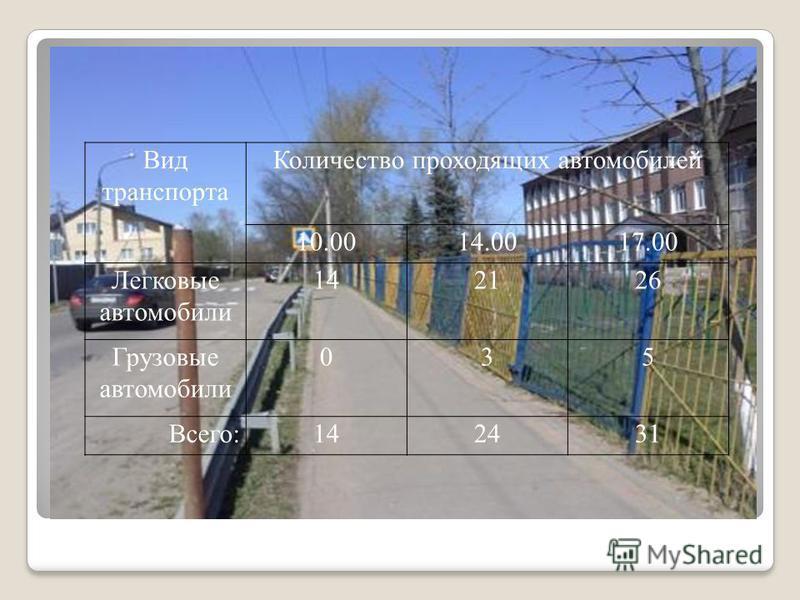 Вид транспорта Количество проходящих автомобилей 10.0014.0017.00 Легковые автомобили 142126 Грузовые автомобили 035 Всего:142431