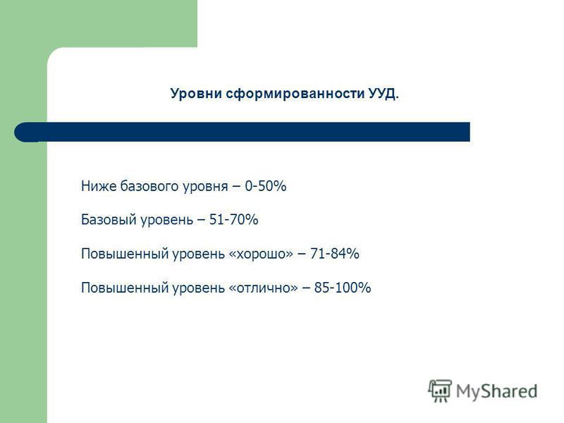 Ниже базового уровня – 0-50% Базовый уровень – 51-70% Повышенный уровень «хорошо» – 71-84% Повышенный уровень «отлично» – 85-100% Уровни сформированности УУД.
