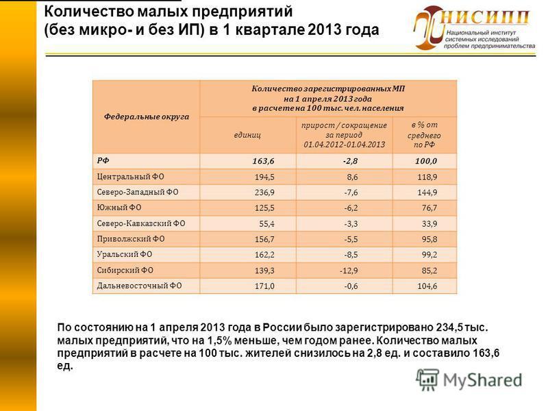 Количество малых предприятий (без микро- и без ИП) в 1 квартале 2013 года По состоянию на 1 апреля 2013 года в России было зарегистрировано 234,5 тыс. малых предприятий, что на 1,5% меньше, чем годом ранее. Количество малых предприятий в расчете на 1