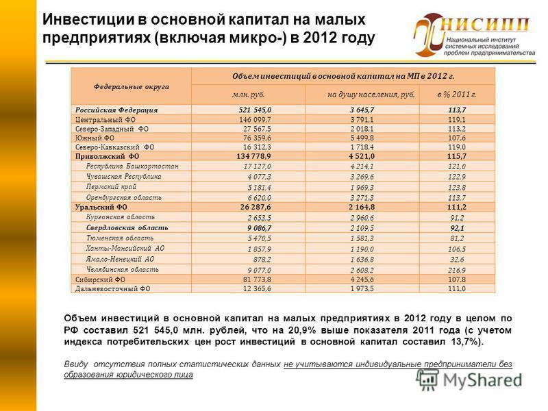 Инвестиции в основной капитал на малых предприятиях (включая микро-) в 2012 году Объем инвестиций в основной капитал на малых предприятиях в 2012 году в целом по РФ составил 521 545,0 млн. рублей, что на 20,9% выше показателя 2011 года (с учетом инде