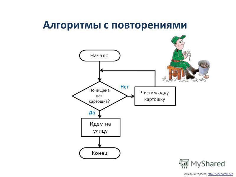 Дмитрий Тарасов, http://videouroki.nethttp://videouroki.net Начало Почищена вся картошка? Да Нет Чистим одну картошку Идем на улицу Конец Алгоритмы с повторениями