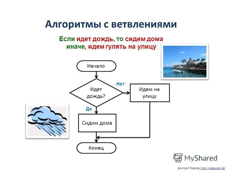 Дмитрий Тарасов, http://videouroki.nethttp://videouroki.net Алгоритмы с ветвлениями Если идет дождь, то сидим дома иначе, идем гулять на улицу Начало Идет дождь? Да Нет Идем на улицу Сидим дома Конец