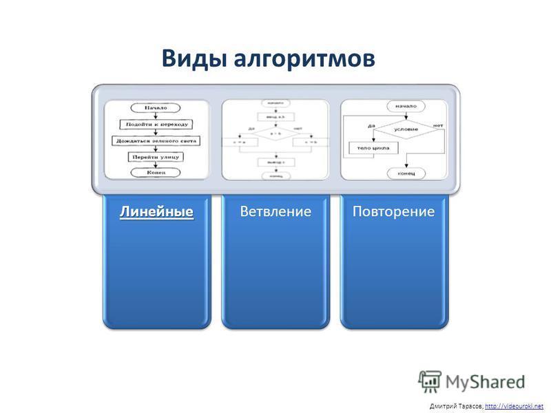 Дмитрий Тарасов, http://videouroki.nethttp://videouroki.net Виды алгоритмов ЛинейныеВетвление Повторение