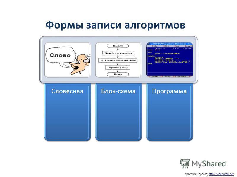 Дмитрий Тарасов, http://videouroki.nethttp://videouroki.net Формы записи алгоритмов Словесная Блок-схема Программа