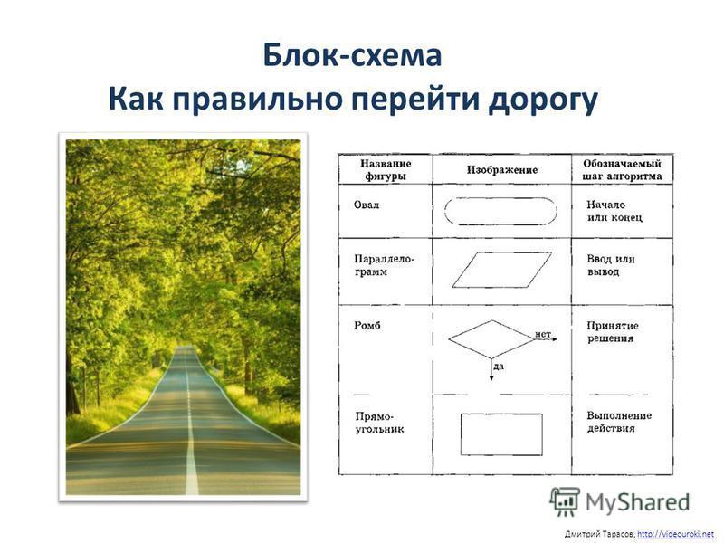 Дмитрий Тарасов, http://videouroki.nethttp://videouroki.net Блок-схема Как правильно перейти дорогу