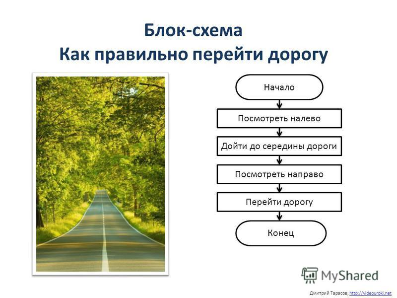 Дмитрий Тарасов, http://videouroki.nethttp://videouroki.net Блок-схема Как правильно перейти дорогу Начало Конец Посмотреть налево Дойти до середины дороги Посмотреть направо Перейти дорогу