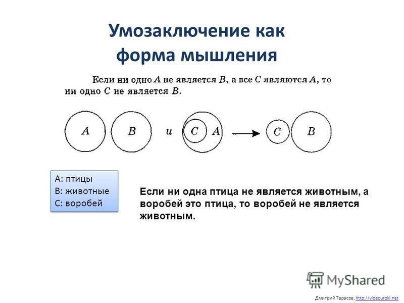 Дмитрий Тарасов, http://videouroki.nethttp://videouroki.net Умозаключение как форма мышления А: птицы В: животные С: воробей А: птицы В: животные С: воробей Если ни одна птица не является животным, а воробей это птица, то воробей не является животным