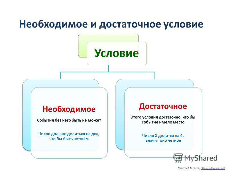 Необходимое и достаточное условие Дмитрий Тарасов, http://videouroki.nethttp://videouroki.net Условие Необходимое События без него быть не может Число должно делиться на два, что бы быть четным Достаточное Этого условия достаточно, что бы событие име