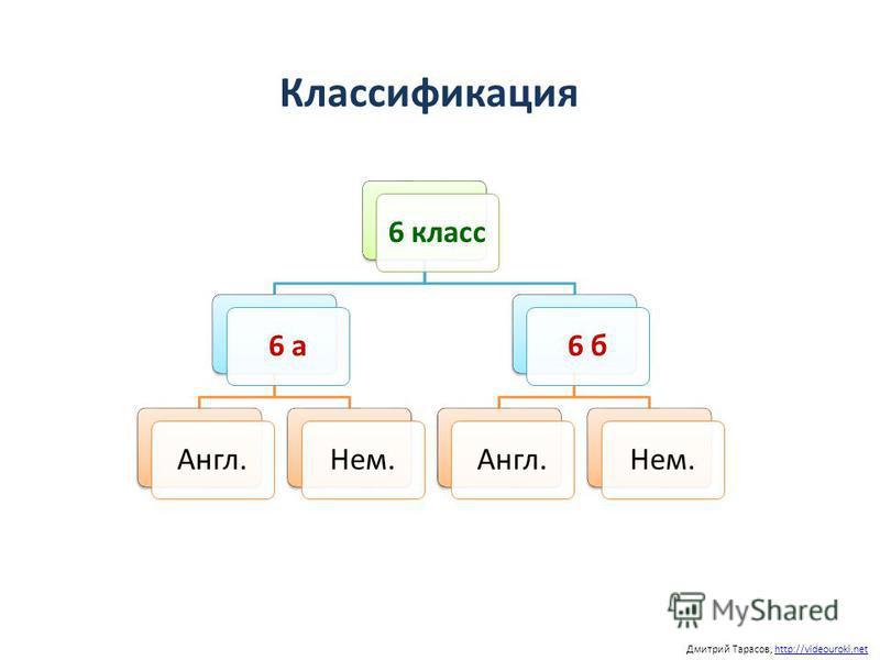 Классификация Дмитрий Тарасов, http://videouroki.nethttp://videouroki.net 6 класс 6 а Англ.Нем.6 б Англ.Нем.