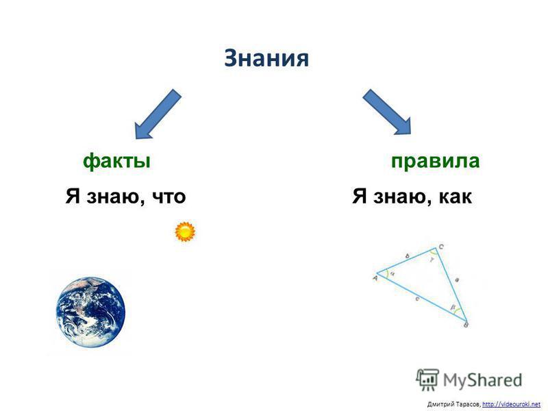Знания Дмитрий Тарасов, http://videouroki.nethttp://videouroki.net факты правила Я знаю, чтоЯ знаю, как