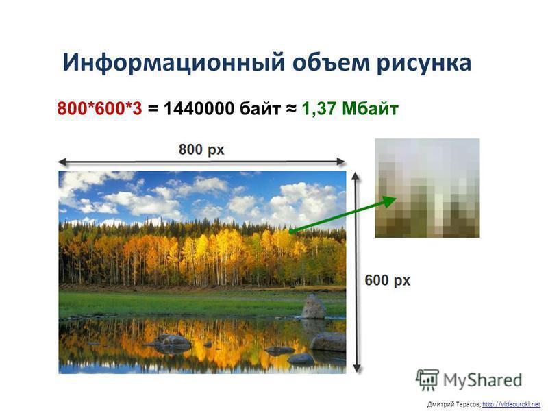 Информационный объем рисунка Дмитрий Тарасов, http://videouroki.nethttp://videouroki.net 800*600*3 = 1440000 байт 1,37 Мбайт
