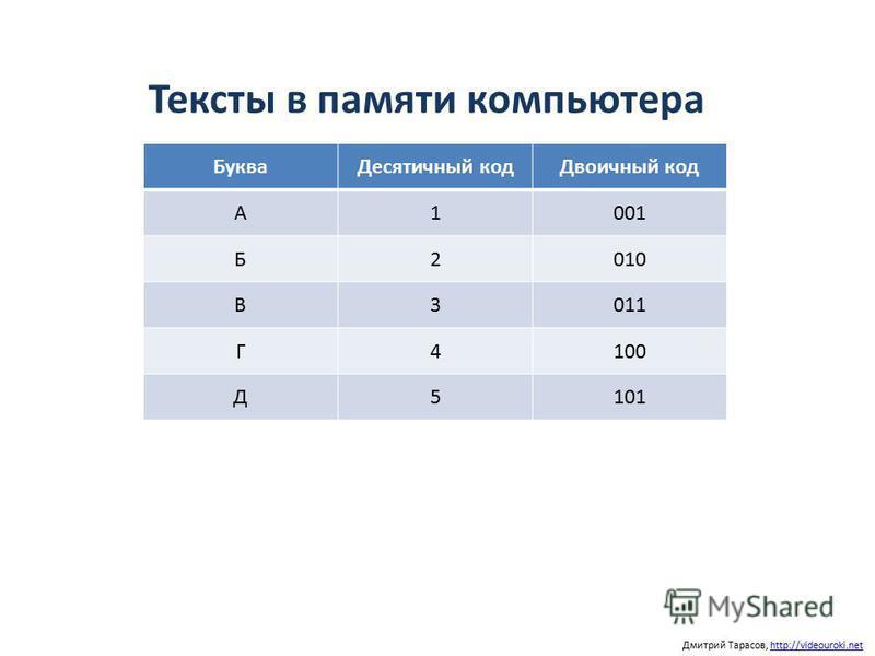 Тексты в памяти компьютера Дмитрий Тарасов, http://videouroki.nethttp://videouroki.net Буква Десятичный код Двоичный код А1001 Б2010 В3011 Г4100 Д5101