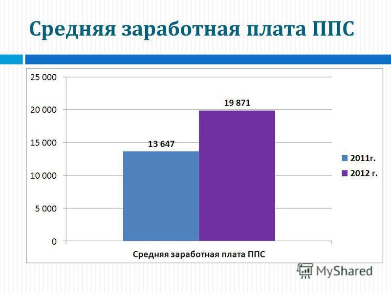 Средняя заработная плата ППС