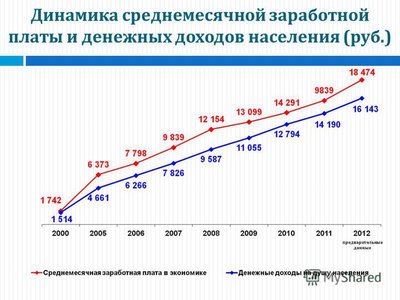 Динамика среднемесячной заработной платы и денежных доходов населения ( руб.) предварительные данные
