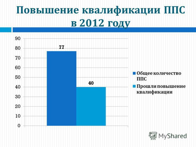 Повышение квалификации ППС в 2012 году
