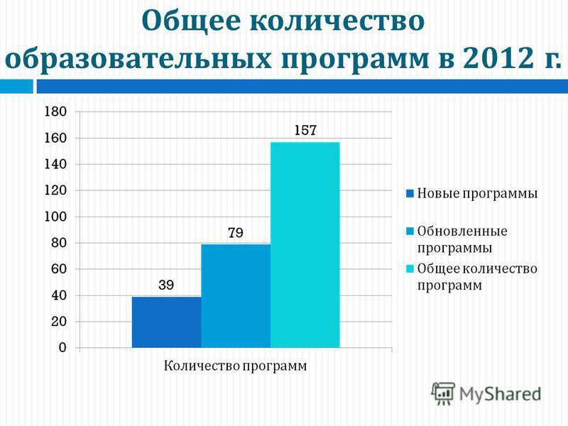 Общее количество образовательных программ в 2012 г.