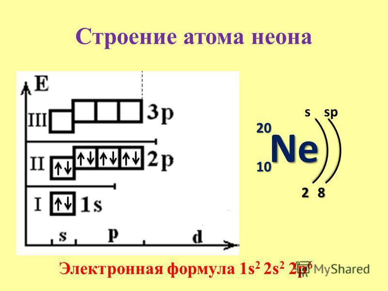 Строение атома неона Ne 20 10 s 2 Электронная формула 1s 2 2s 2 2p 6 8 sp