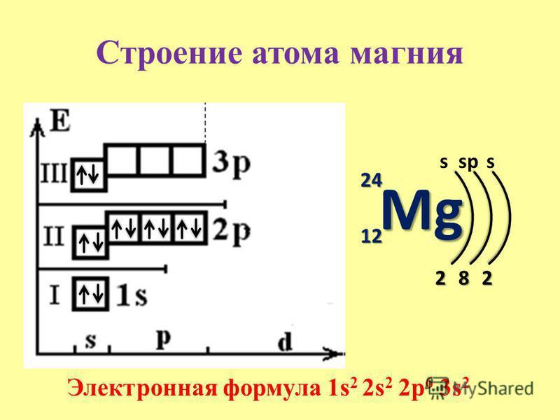 Строение атома магния Mg 24 12 s 2 Электронная формула 1s 2 2s 2 2p 6 3s 2 8 sp 2 s