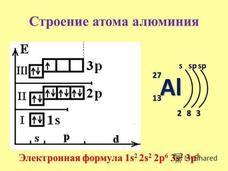 Строение атома алюминия Al 27 13 s 2 Электронная формула 1s 2 2s 2 2p 6 3s 2 3p 1 8 sp 3