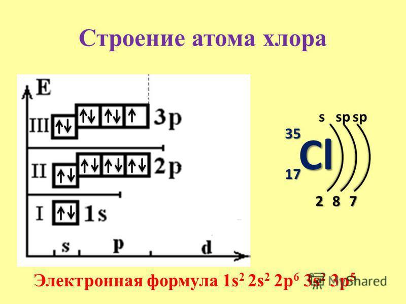 Строение атома хлора Cl 35 17 s 2 Электронная формула 1s 2 2s 2 2p 6 3s 2 3p 5 8 sp 7