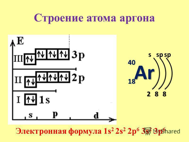 Строение атома аргона Ar 40 18181818 s 2 Электронная формула 1s 2 2s 2 2p 6 3s 2 3p 6 8 sp 8