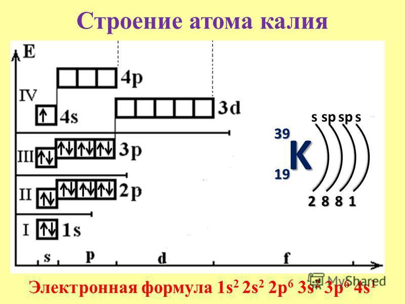 Строение атома калияK 39 19 s 2 Электронная формула 1s 2 2s 2 2p 6 3s 2 3p 6 4s 1 8 sp 8 s 1