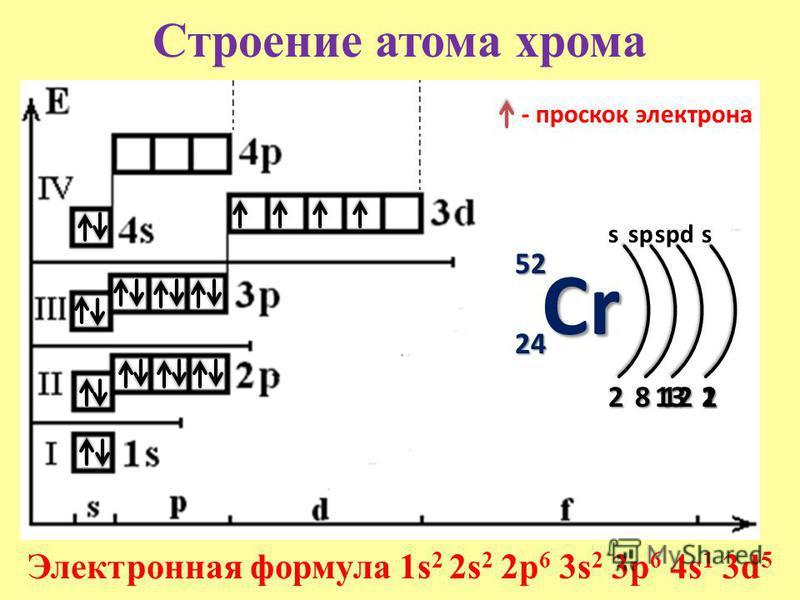 Строение атома хромаCr 52525252 24242424 s 2 Электронная формула 1s 2 2s 2 2p 6 3s 2 3p 6 4s 1 3d 5 8 sp 12121212 spds 2 - проскок электрона 131