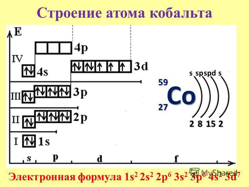 Строение атома кобальта 59595959 27272727 s 2 Электронная формула 1s 2 2s 2 2p 6 3s 2 3p 6 4s 2 3d 7 8 sp 15151515 spds 2 Co