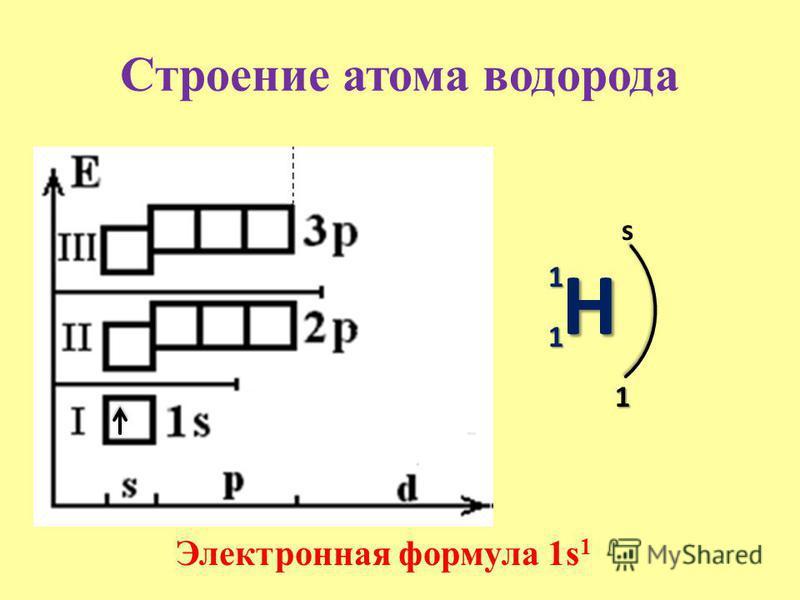 Строение атома водорода Электронная формула 1s 1 H 1 1 s 1