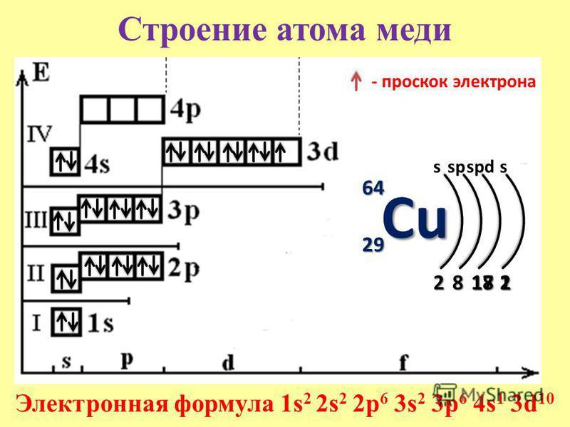 Строение атома меди 64 29 s 2 Электронная формула 1s 2 2s 2 2p 6 3s 2 3p 6 4s 1 3d 10 8 sp 17171717 spds 2 Cu - проскок электрона 181