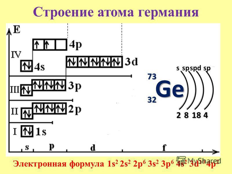 Строение атома германия 73737373 32323232 s 2 Электронная формула 1s 2 2s 2 2p 6 3s 2 3p 6 4s 2 3d 10 4p 2 8 sp 18 spdsp 4 Ge