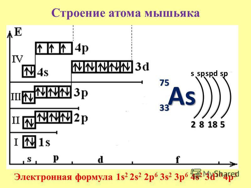 Строение атома мышьяка 75 33 s 2 Электронная формула 1s 2 2s 2 2p 6 3s 2 3p 6 4s 2 3d 10 4p 3 8 sp 18 spdsp 5 As