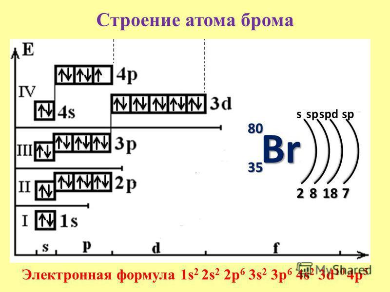 Строение атома брома 80 35 s 2 Электронная формула 1s 2 2s 2 2p 6 3s 2 3p 6 4s 2 3d 10 4p 5 8 sp 18 spdsp 7 Br