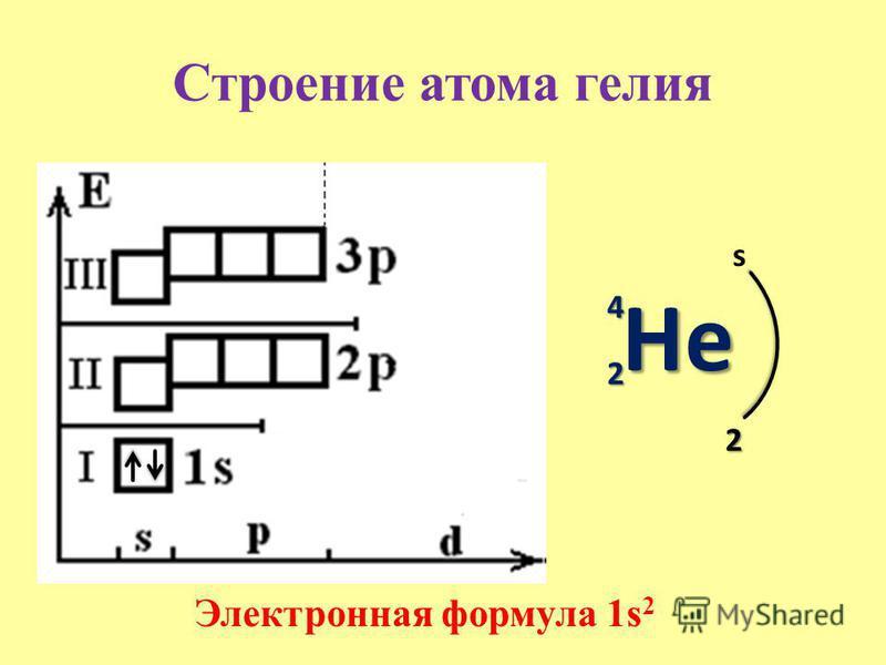 Строение атома гелия HеHеHеHе 4 2 s 2 Электронная формула 1s 2