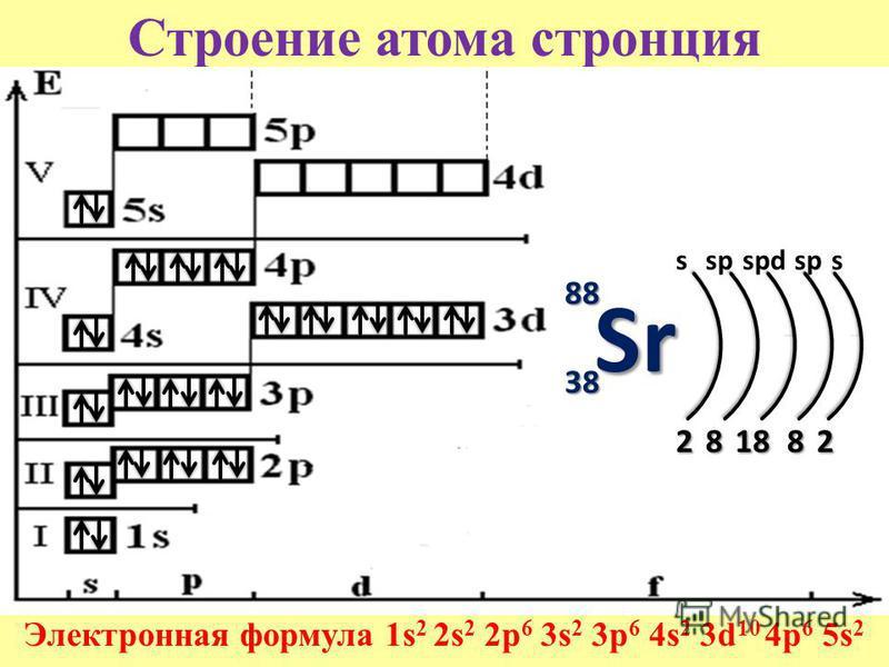 Строение атома стронция Электронная формула 1s 2 2s 2 2p 6 3s 2 3p 6 4s 2 3d 10 4p 6 5s 2 88 38 28188 Sr 2 sspspdsps
