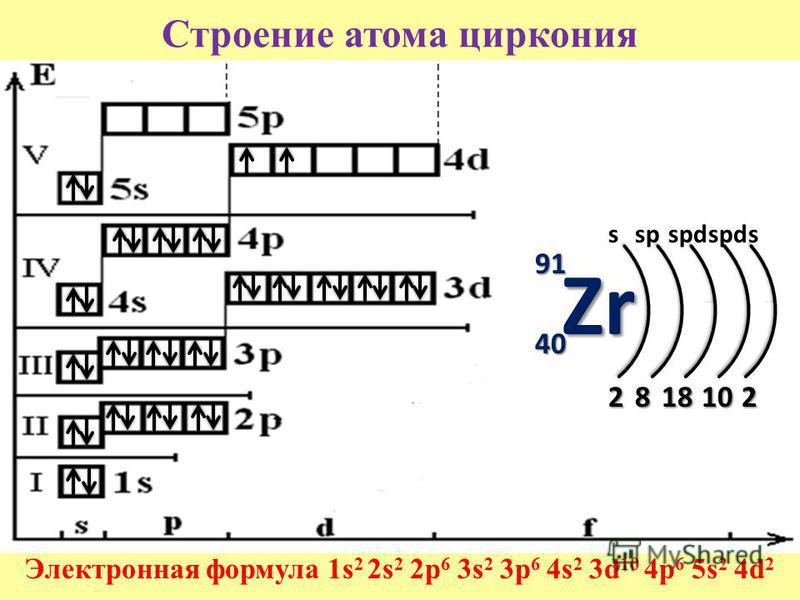 Строение атома циркония Электронная формула 1s 2 2s 2 2p 6 3s 2 3p 6 4s 2 3d 10 4p 6 5s 2 4d 2 91 40 281810 Zr 2 sspspd s