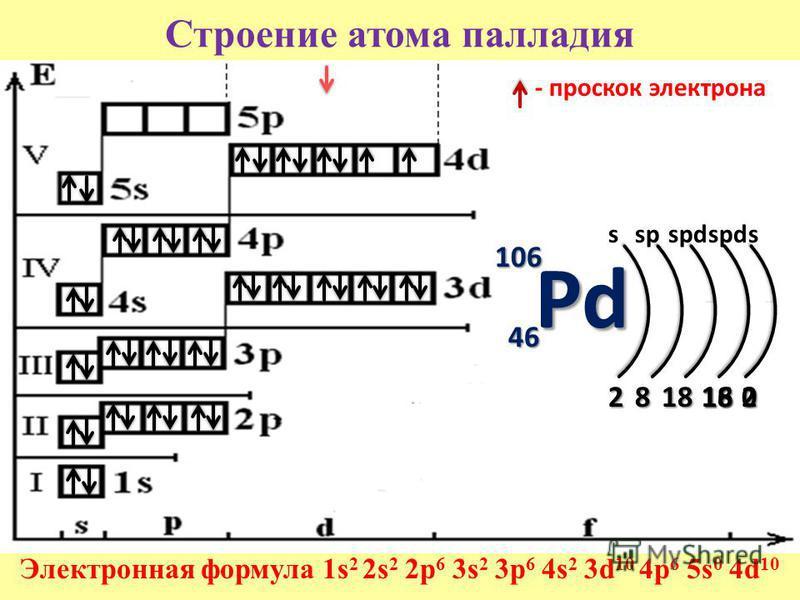 Строение атома палладия Электронная формула 1s 2 2s 2 2p 6 3s 2 3p 6 4s 2 3d 10 4p 6 5s 0 4d 10 106 46464646 2818162 sspspd s - проскок электрона Pd 180