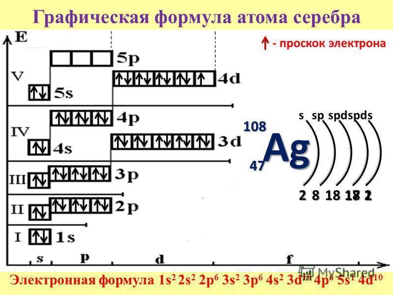 Графическая формула атома серебра Электронная формула 1s 2 2s 2 2p 6 3s 2 3p 6 4s 2 3d 10 4p 6 5s 1 4d 10 108 47474747 2818172 sspspd s - проскок электрона Ag 181