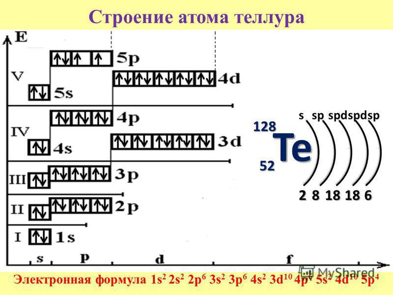Строение атома теллура Электронная формула 1s 2 2s 2 2p 6 3s 2 3p 6 4s 2 3d 10 4p 6 5s 2 4d 10 5p 4 128128128128 52 2818 181818186 sspspd sp Te