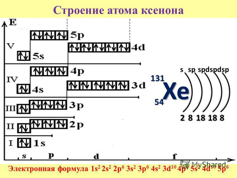 Строение атома ксенона Электронная формула 1s 2 2s 2 2p 6 3s 2 3p 6 4s 2 3d 10 4p 6 5s 2 4d 10 5p 6 131 54 2818 181818188 sspspd sp Xe