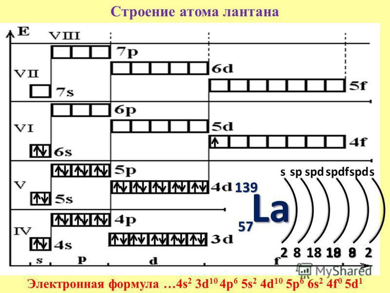 Строение атома лантана Электронная формула …4s 2 3d 10 4p 6 5s 2 4d 10 5p 6 6s 2 4f 0 5d 1 139 57 2818198 sspspdspdfspd La 2 s 189