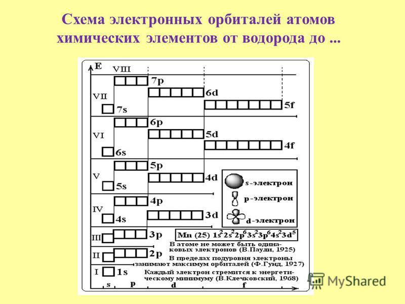 Схема электронных орбиталей атомов химических элементов от водорода до...