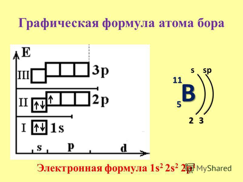 Графическая формула атома бора B 11 5 s 2 Электронная формула 1s 2 2s 2 2p 1 3 sp